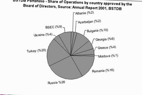 Черноморский банк торговли и развития