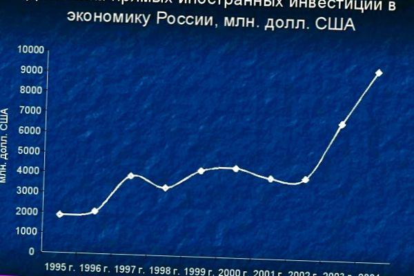 Динамика иностранных инвестиций в экономику Российской Федерации